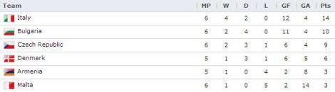 20130607 - UEFA Group B