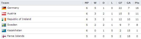 20130607 - UEFA Group C