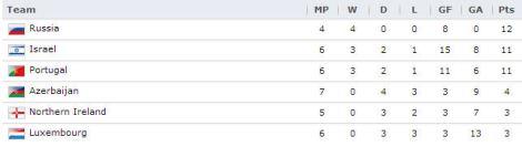 20130607 - UEFA Group F