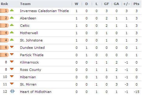 20130805 - Scottish Premiership