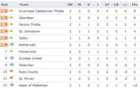 20130812 - Scottish Premiership
