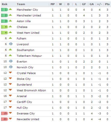 20130820 - Premier League