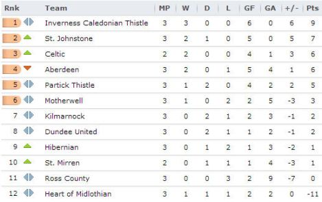 20130820 - Scottish Premiership