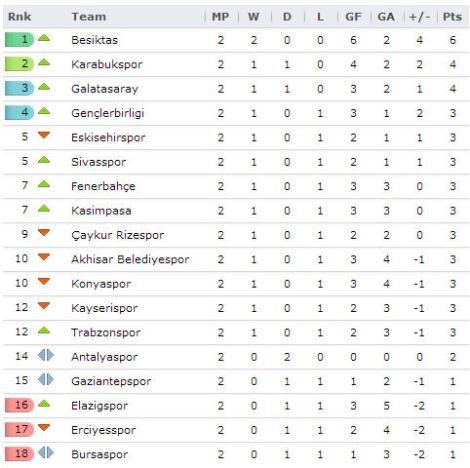 20130827 - Turkish Super Lig