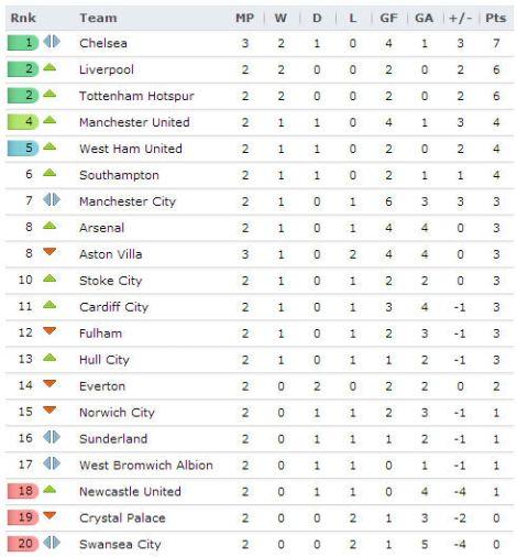 20130828 - Premier League