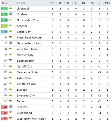 20130903 Premier League