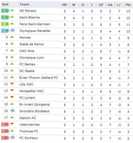 20130917 - Ligue 1
