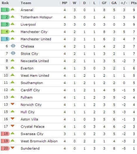 20130917 Premier League