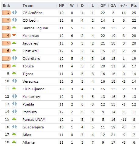 20130929 Liga MX
