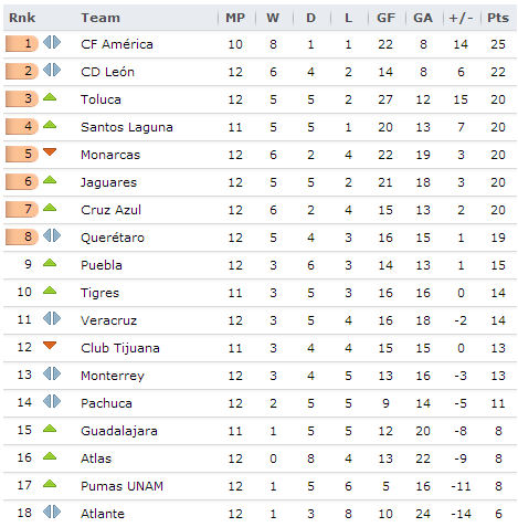 20131001 Liga MX