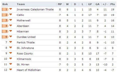 20131002 - Scottish Premiership