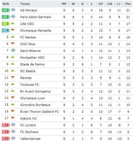 20131010 - Ligue 1
