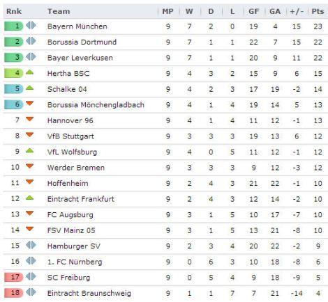 20131022 - Bundesliga