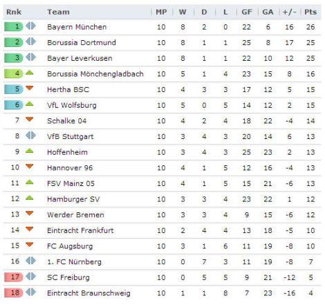 20131031 - Bundesliga