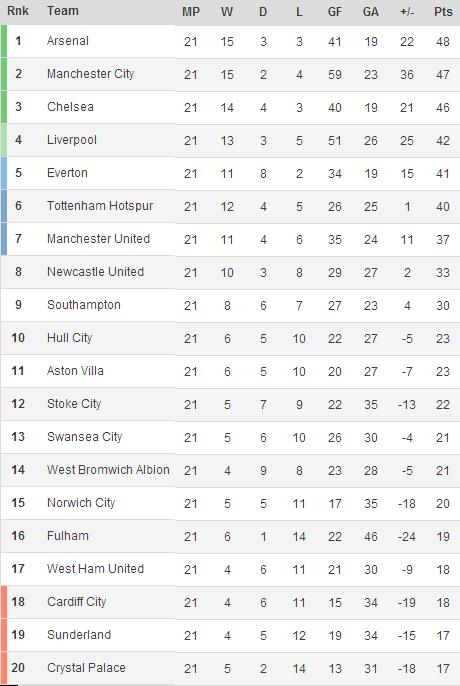 140114 - Premier League