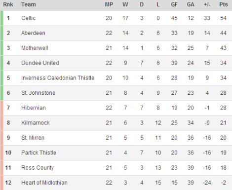 140114 - Scottish Premiership