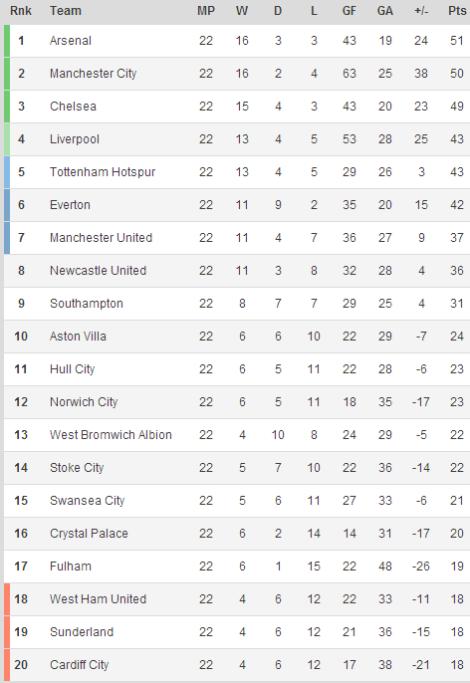 140121 - Premier League