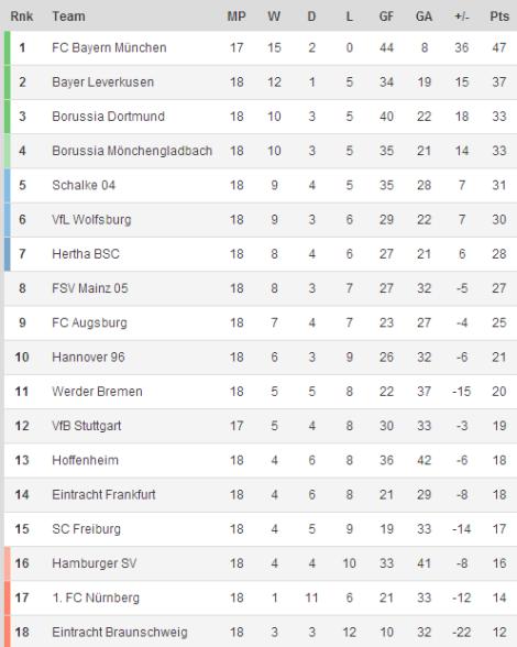 140128 - Bundesliga