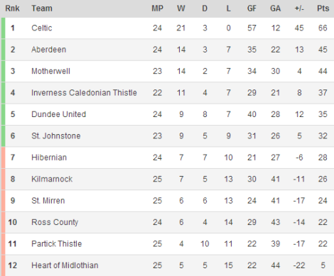140208 - Scottish Premiership