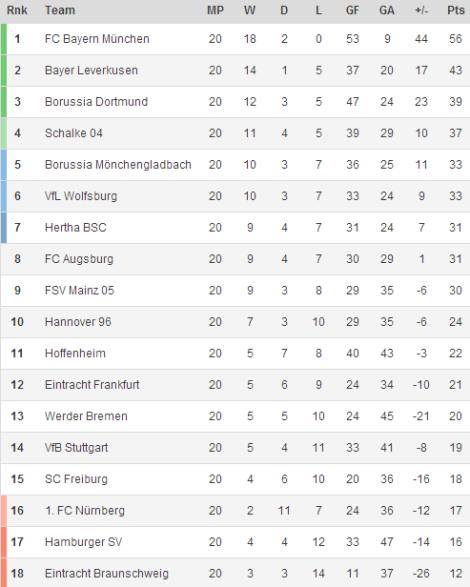 140211 - Bundesliga