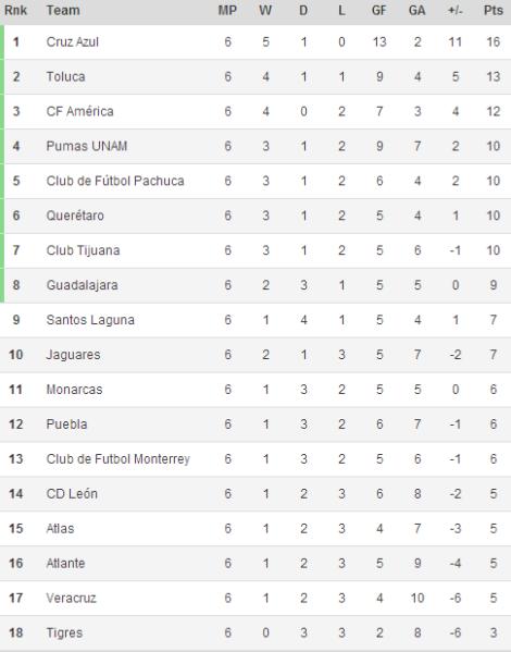 140211 - Liga MX