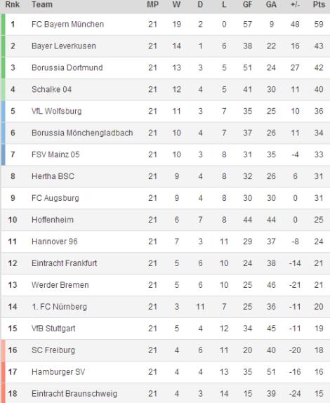 140217 - Bundesliga