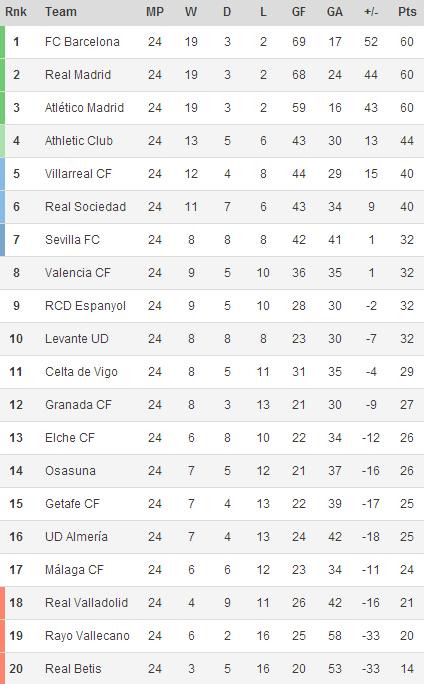 140218- La Liga