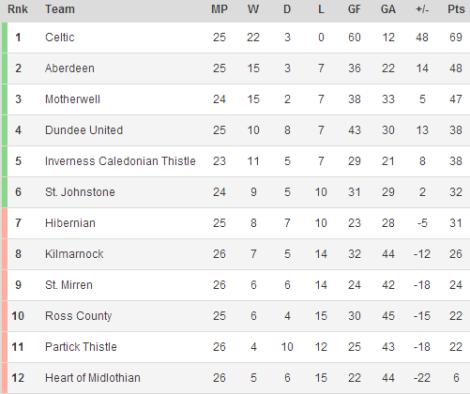 140220 - Scottish Premiership