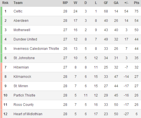 140304 - Scottish Premiership