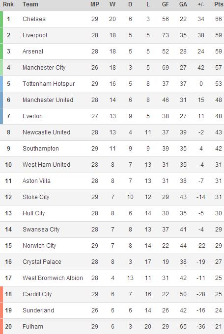 140308 - Premier League