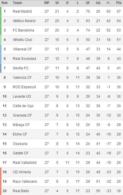 140313 - La Liga