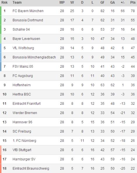 140331 - Bundesliga