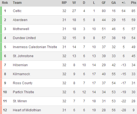 140401 - Scottish Premiership