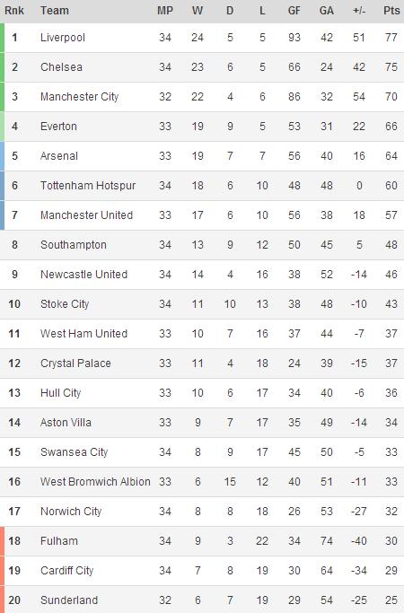 140415 - Premier League
